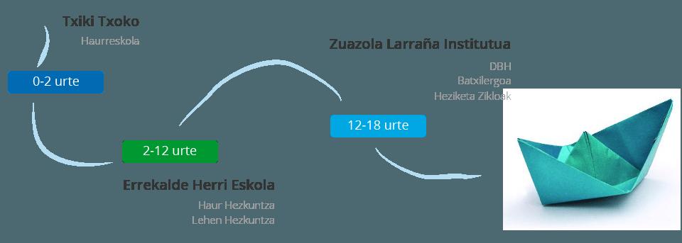 urgain ibilbidea